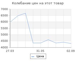 Изменение цены на Обогреватель СИБРТЕХ ИН - 2000