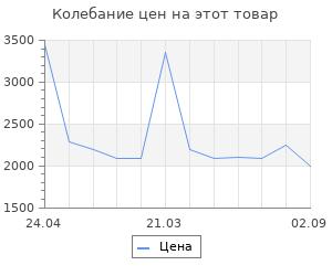 Изменение цены на Обогреватель СИБРТЕХ ИН - 800