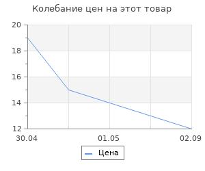 """Изменение цены на Перчатки трикотажные Ми ПВХ-покрытие """"Точка"""", 10 класс"""