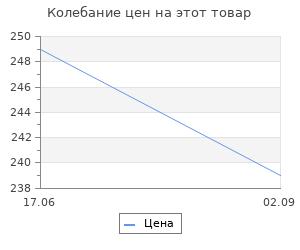 """Изменение цены на Очки защитные Сибртех """"Панорама"""" в комплекте со щитком"""