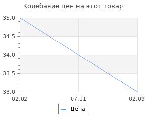 Изменение цены на Очки защитные открытые Ми поликарбонатные, прозрачные ОЧК201 (0-13021)