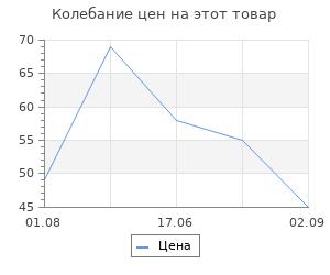 Изменение цены на Респиратор СибрТех У-2К FFP1