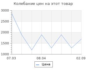 Изменение цены на Ящик для инструментов Koopman 50x30x24 см