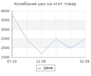 Изменение цены на Ящик для инструментов Koopman 45x26x32cm