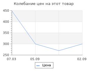 Изменение цены на Ящик для инструментов Koopman 25x14,5x11 см