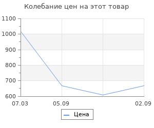 Изменение цены на Ящик для инструментов Koopman 37x20x16 см