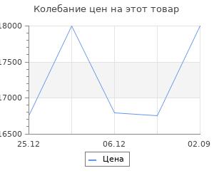 Изменение цены на Теплогенератор дизельный Сибртех dh-30d 30 квт