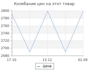 Изменение цены на Обогреватель инфракрасный СибрТех ИН-1500