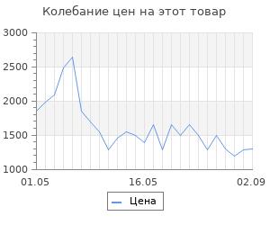 Изменение цены на Тепловентилятор Stern BHС-1500 96414
