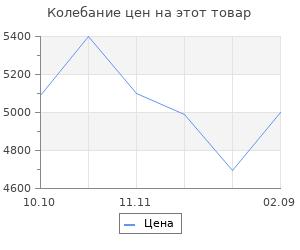 Изменение цены на Теплогенератор газовый Сибртех gh-18 18 квт