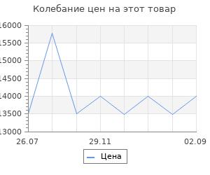 Изменение цены на Теплогенератор дизельный Сибртех dh-15d 15 квт