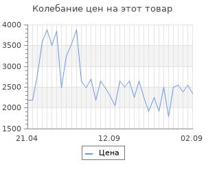 Изменение цены на Тепловентилятор Zanussi ZFH/C-403 BLACK