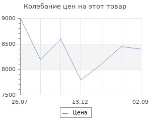 Изменение цены на Теплогенератор газовый Сибртех gh-38 38 квт