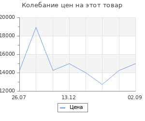 Изменение цены на Теплогенератор дизельный Сибртех dh-20d 20 квт