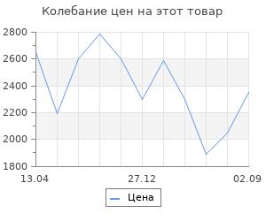 Изменение цены на Тепловентилятор Zanussi ZFH/C-404