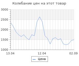 Изменение цены на Тепловентилятор Ballu BFH/C-29