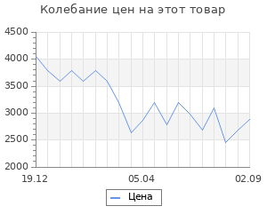 Изменение цены на Пушка тепловая Ballu BHP-ME-3