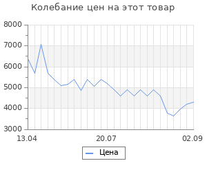 Изменение цены на Пушка тепловая Ballu BHP-ME-5