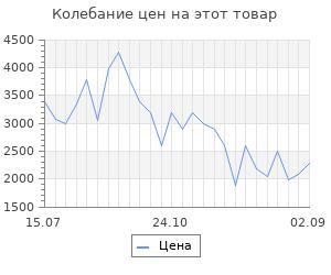 Изменение цены на Пушка тепловая Ballu BHP-ME-2
