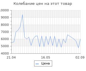 Изменение цены на Тепловентилятор Electrolux EFH/W - 7020