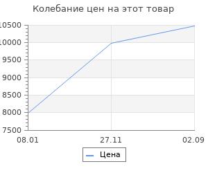 Изменение цены на Увлажнитель воздуха Xiaomi Smartmi Zhimi Air Humidifier 2