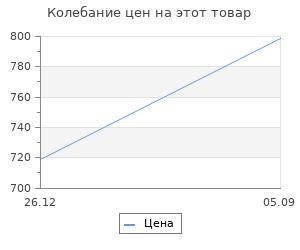 Изменение цены на Набор Prosperplast 2 ящика 458х257х227