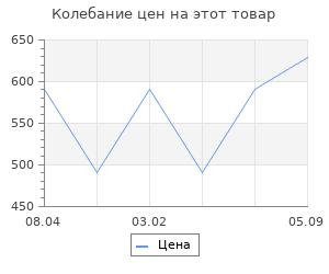 Изменение цены на Ящик для инструментов Prosperplast line iml