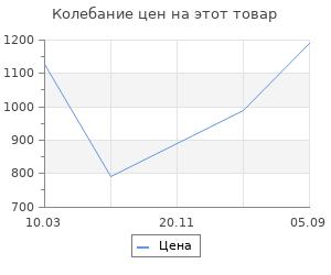 Изменение цены на Ящик для инструментов Prosperplast viper