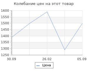 Изменение цены на Тепловентилятор MAXWELL MW-3456