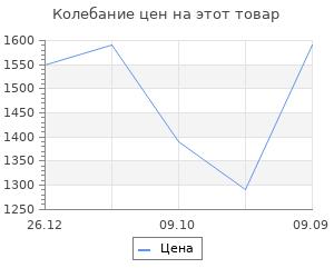 Изменение цены на Ящик для инструментов Prosperplast setbox
