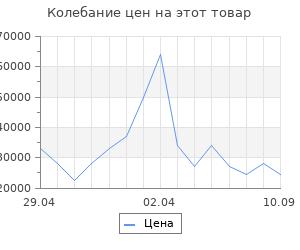 Изменение цены на Очаг Dimplex XHD 23 L- INT