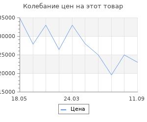 Изменение цены на Портал InterFlame Сигма темный дуб