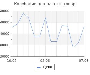 Изменение цены на Серьги SOKOLOV из золота с бриллиантами и гидротермальным изумрудом