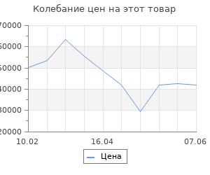 Изменение цены на Серьги SOKOLOV из золота с бриллиантами и