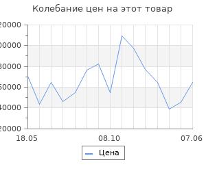 Изменение цены на Серьги SOKOLOV из золота с бриллиантами и сапфирами