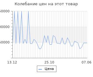 Изменение цены на Серьги SOKOLOV из золота с рубинами