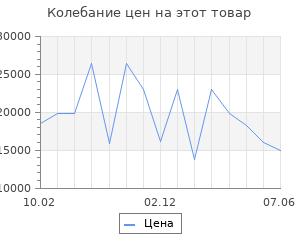 Изменение цены на Серьги SOKOLOV из золота с топазами