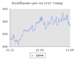 Изменение цены на La odisea de Shenmue