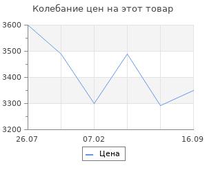 Изменение цены на Радиатор Casa ZOH/CS-07W