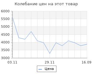 Изменение цены на Радиатор Casa ZOH/CS-09W