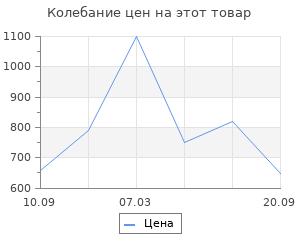 Изменение цены на Коврик придверный X Y Carpet Faro Бежевый 60Х90