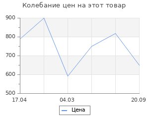 Изменение цены на Коврик придверный X Y Carpet Faro Серый 60Х90
