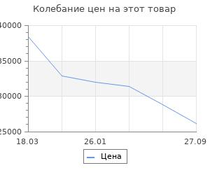 Изменение цены на Широкий портал Dimplex