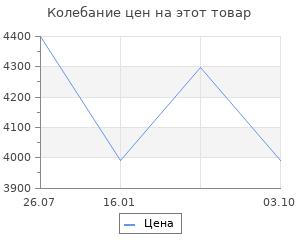 Изменение цены на Радиатор Electrolux Line EOH/M-7157