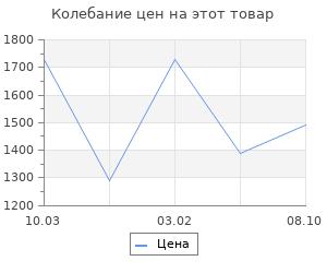 Изменение цены на Ящик для инструментов Prosperplast viper 55х27х28 см