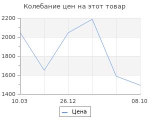 Изменение цены на Ящик для инструментов Prosperplast viper 60х28,6х32,7 см