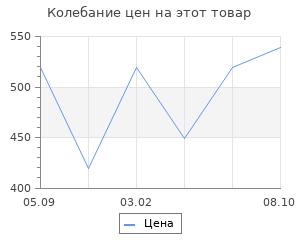 Изменение цены на Панель для инструментов Prosperplast orderline 40х40