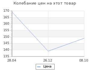 Изменение цены на Полка для инструментов красная Prosperplast 19х11х5,5 см