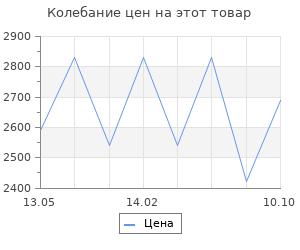 Изменение цены на Масляный радиатор Royal Clima Bergamo ROR-B7-1500M
