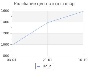 Изменение цены на Тепловентилятор Hyundai H-FH1.5-F10MC